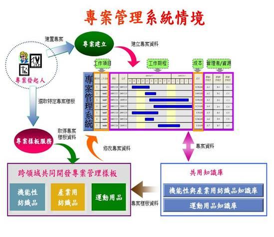 专案管理系统概念图